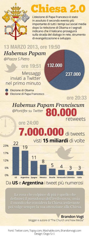 infografica_chiesa_2.0